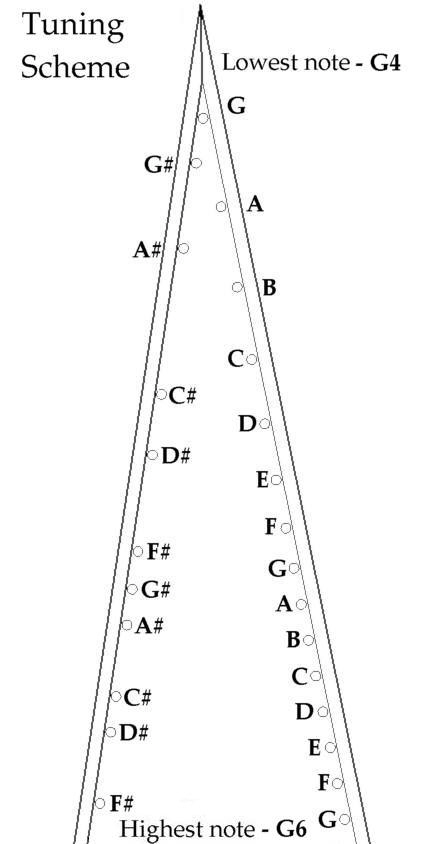 Bowed Psaltery Tuning Scheme