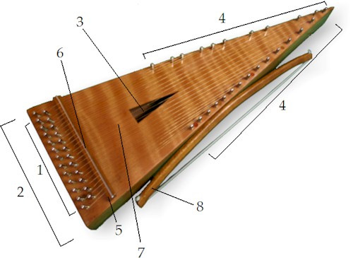 Bowed Psaltery anatomy